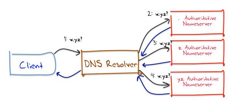 на схеме DNS запрос клиента